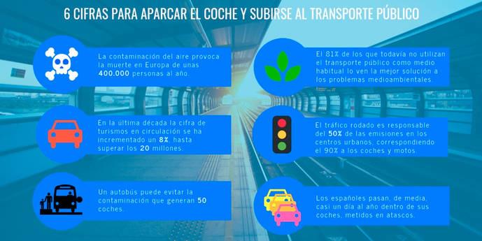 El transporte público reduciría la contaminación y la siniestralidad