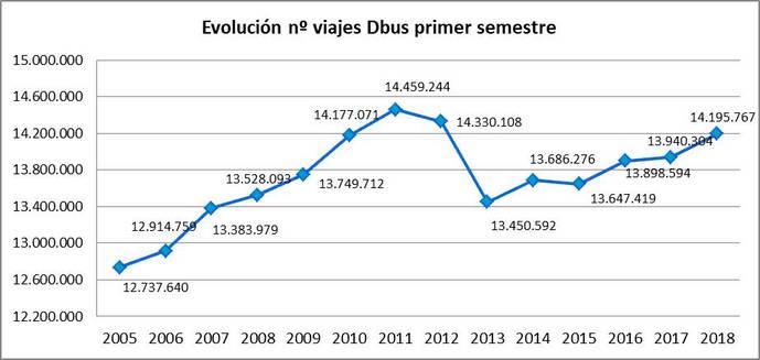 Aumentan levemente los viajeros de Dbus en el primer semestre