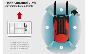 Linde presenta su nuevo sistema Surround View