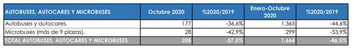 Las matriculaciones del Sector no levantan cabeza, tampoco en octubre