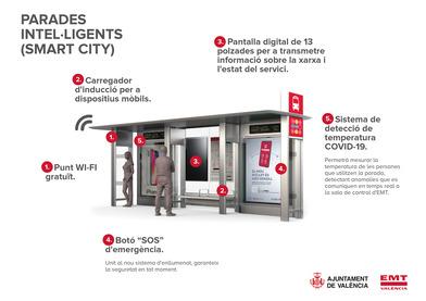 EMT Valencia renueva sus paradas para hacerlas más sostenibles