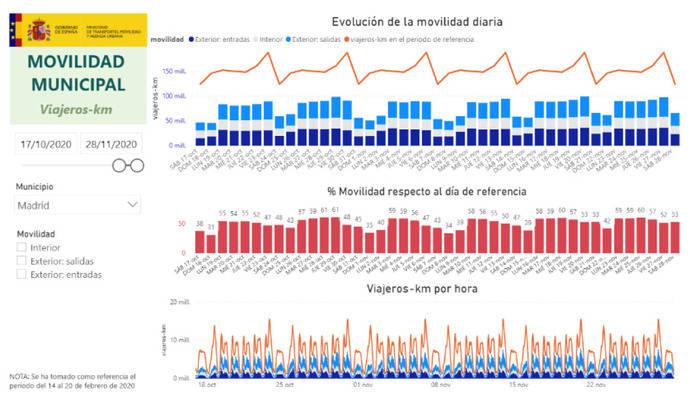 Mitma publica los datos de movilidad diaria a partir de big data