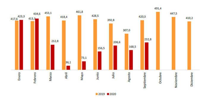 El transporte público redujo un 44,6% sus usuarios en septiembre