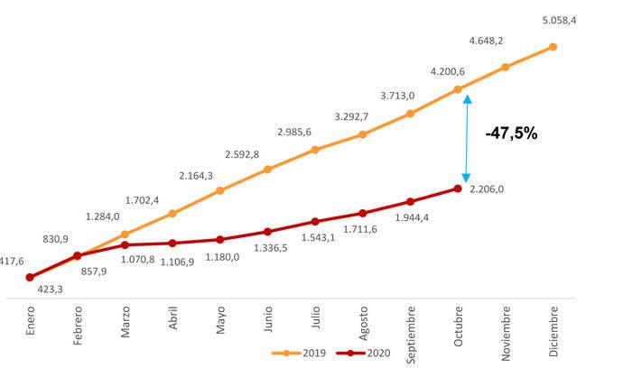 El transporte público redujo un 46,4% sus usuarios en octubre