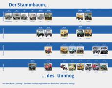El Unimog de Mercedes Benz celebra su 70 aniversario