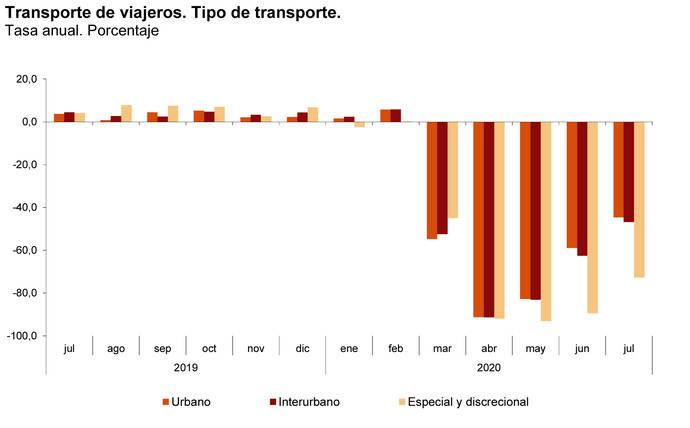 Los viajeros en autobús reducen su caída en el mes de julio