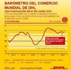 Barómetro del comercio mundial de DHL.