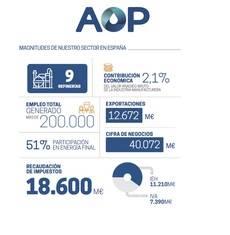 Infografía 'Magnitudes del sector'.