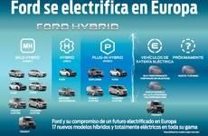 Ford se electrifica en Europa.