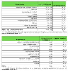 UNO consigue que Aena reduzca hasta el 65% los alquileres de naves