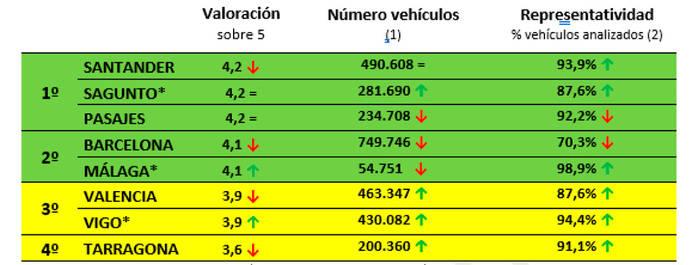3,3 millones de vehículos pasaron por los Puertos