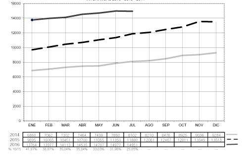 Las matriculaciones de remolques y semirremolques cayeron un 2,08% en julio