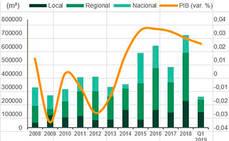 La contratación logística barcelonesa alcanza los 222.752 metros cuadrados