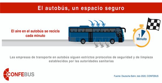 La renovación del aire en el autobús, clave para evitar a transmisión del Covid-19