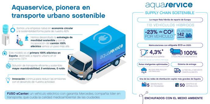 Primera ruta de reparto urbano con camión eléctrico