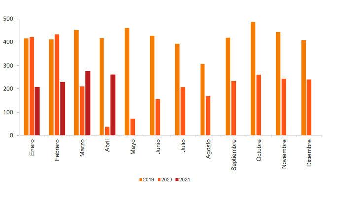 Más de 261,5 millones utilizan el transporte público en abril, frente a 36,8 en 2020 el mismo mes