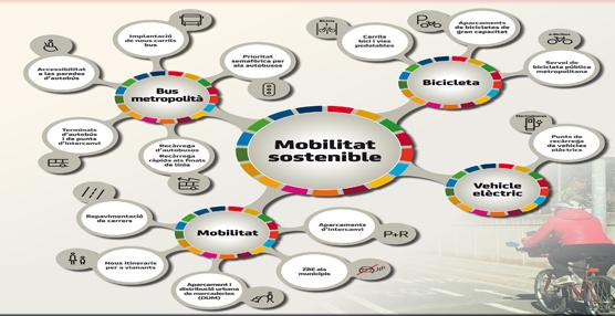 Una partida de 110 millones para mejorar la movilidad sostenible