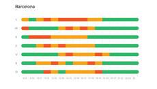 Moovit revela las horas de menor afluencia para facilitar la distancia de seguridad