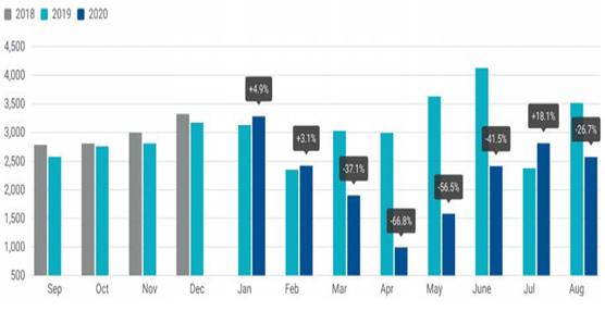 Agosto volvió a la senda descendente en las matriculaciones europeas