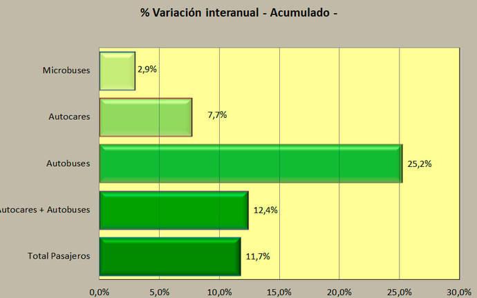 El Sector perdió casi un 2% de matriculaciones en noviembre