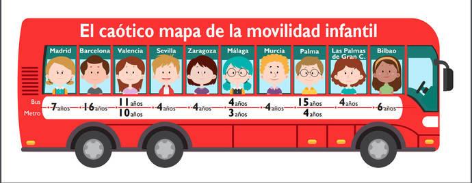 Atuc unificaría la gratuidad del transporte para los menores