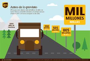 UPS: mil millones de millas con combustibles alternativos