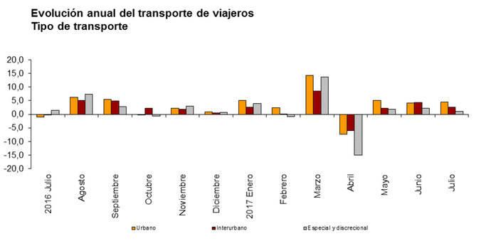Los usuarios del transporte público mantienen su línea ascendente en julio