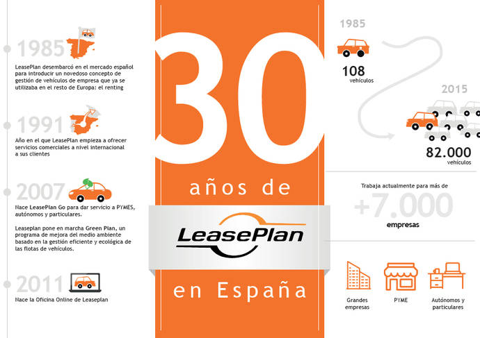 Leaseplan celebra el 30 aniversario de su llegada a España