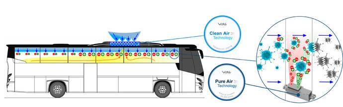VDL Bus & Coach presenta las tecnologías VDL Pure y Clean Air