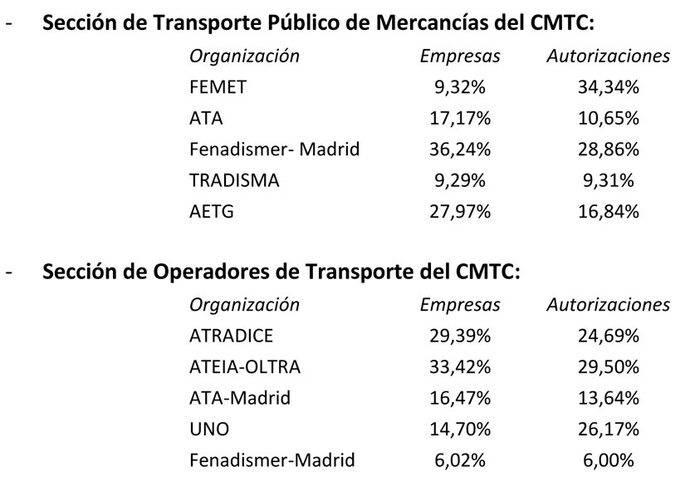 Publicada la composición del nuevo CMTC