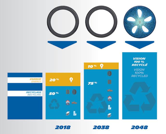 Michelin fija sus objetivos para dentro de 30 años