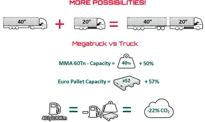 Marcotran inicia operaciones con contenedores en megacamión