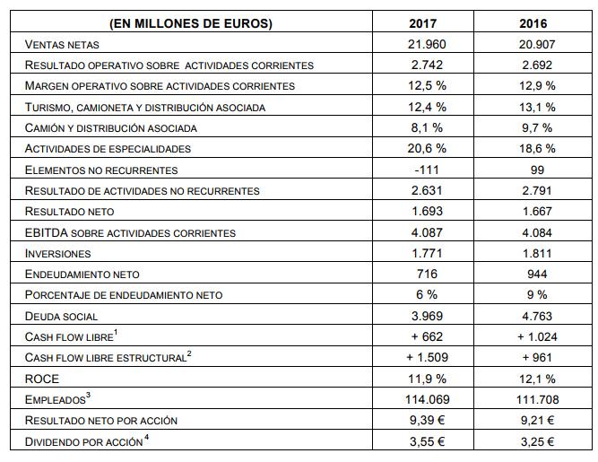 Michelin cierra 2017 con 1.693 euros de resultado neto interanual