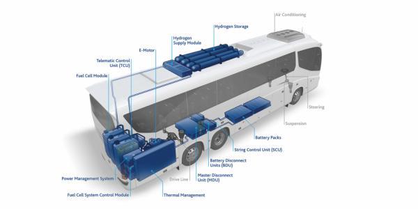 El proyecto del autocar de pila de combustible de Flixbus.