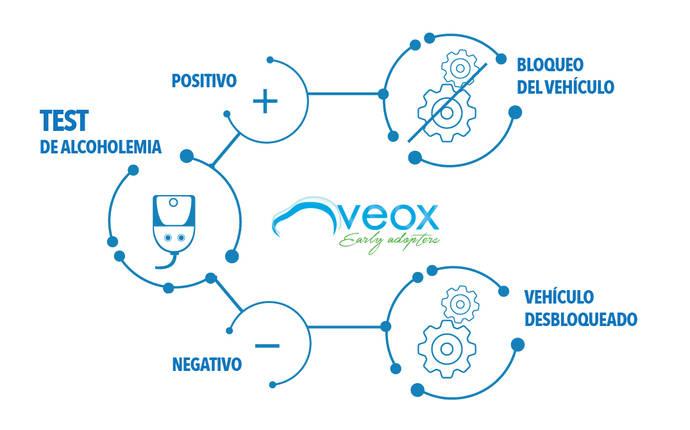 Veox presenta el Veolock, un nuevo alcoholímetro