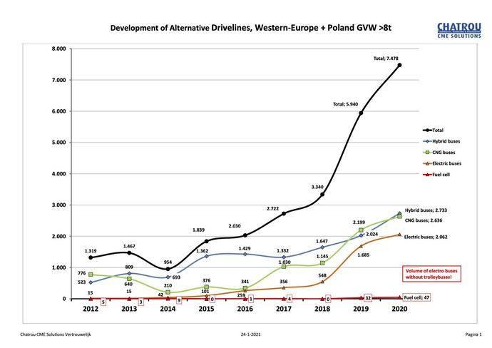 La pandemia no detiene el mercado de autobuses eléctricos: crecen un 22%