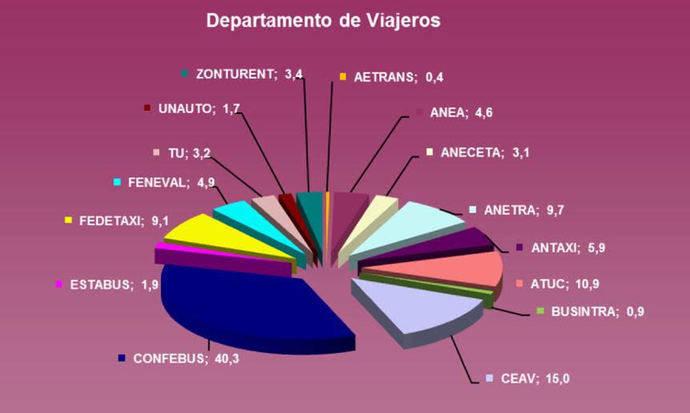 Esquema con el porcentaje de cada organización en el Departamento de Viajeros del CNTC.