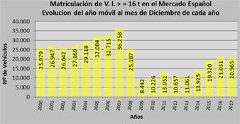 Las matriculaciones de vehículos industriales caen un 6% en diciembre
