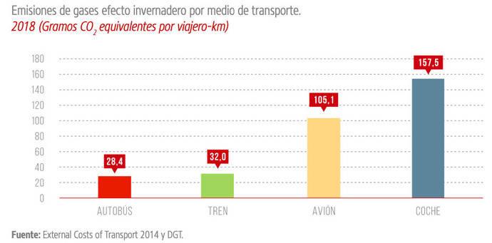 El autobús es un actor clave para conseguir una movilidad más sostenible