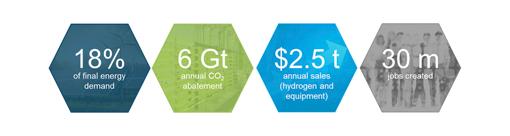 El hidrógeno será una pieza clave en la transición energética
