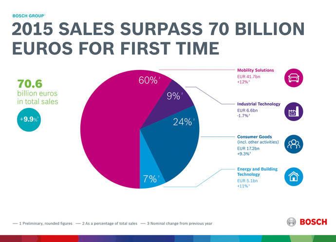 La facturación de Bosch sobrepasa los 70.000 millones