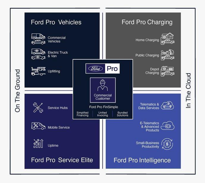 Ford Pro forma un equipo de liderazgo