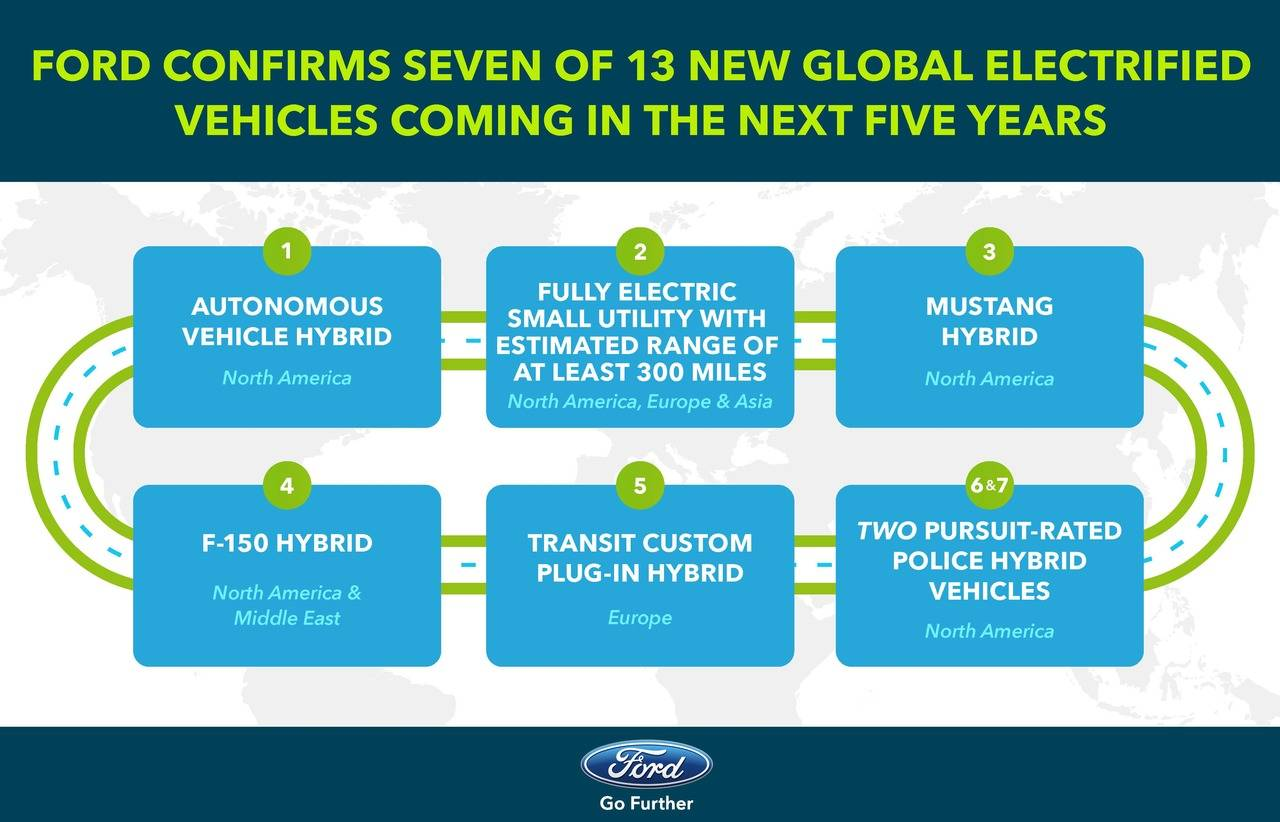 Ford toma la decisión de dar un gran impulso a su gama de vehículos eléctricos