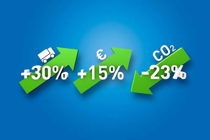 La plataforma de transportes de TimoCom reduce las emisiones de CO2
