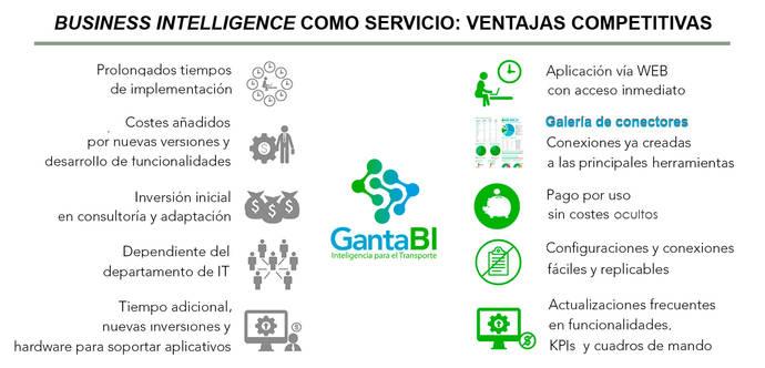 Ventajas competitivas del 'Business Intelligence' como servicio (BIaaS).