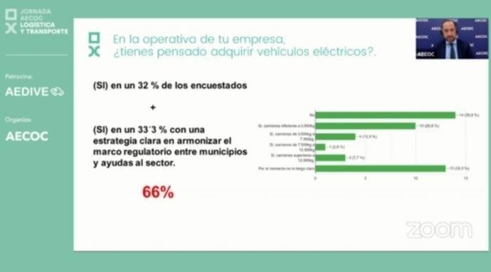 El 66% de las empresas de transporte de mercancías, dispuestas a renovar sus flotas con eléctricos