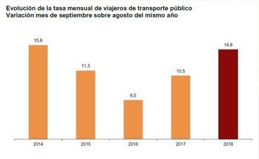 El número de usuarios del transporte público disminuye un 1,9% en octubre respecto al mismo mes del año anterior