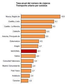 Tasa anual del número de viajeros en transporte urbano por autobús realizada por el INE.