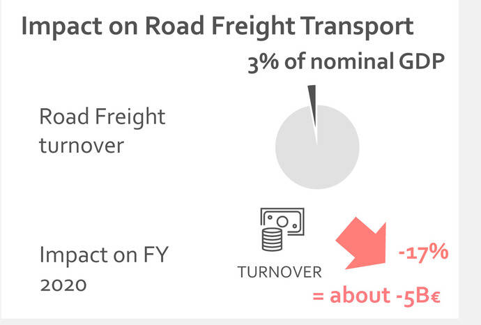 El Transporte por carretera español, ante pérdidas históricas