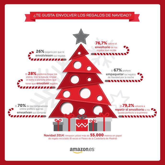 Encuesta de Amazon revela hábitos de los españoles con los regalos